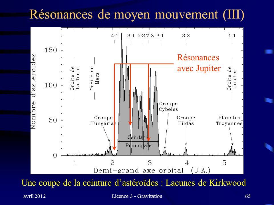 avril 2012Licence 3 - Gravitation65 Résonances de moyen mouvement (III) Résonances avec Jupiter Une coupe de la ceinture dastéroïdes : Lacunes de Kirk