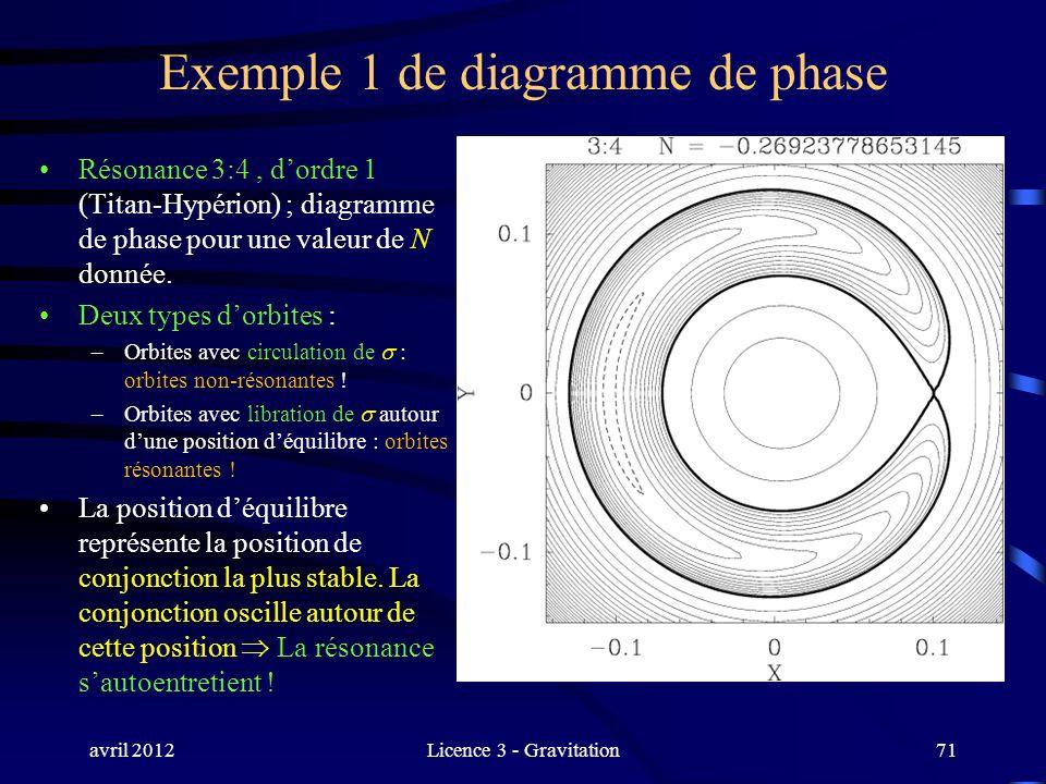 avril 2012Licence 3 - Gravitation71 Exemple 1 de diagramme de phase Résonance 3:4, dordre 1 (Titan-Hypérion) ; diagramme de phase pour une valeur de N