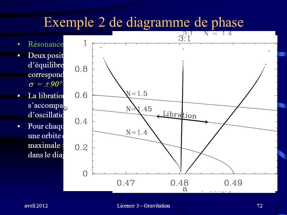 avril 2012Licence 3 - Gravitation72 Exemple 2 de diagramme de phase Résonance 3:1 (ordre 2) Deux positions déquilibre, correspondant à = 90° La librat