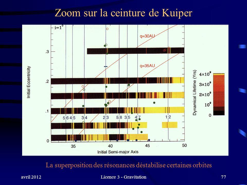 avril 2012Licence 3 - Gravitation77 Zoom sur la ceinture de Kuiper La superposition des résonances déstabilise certaines orbites