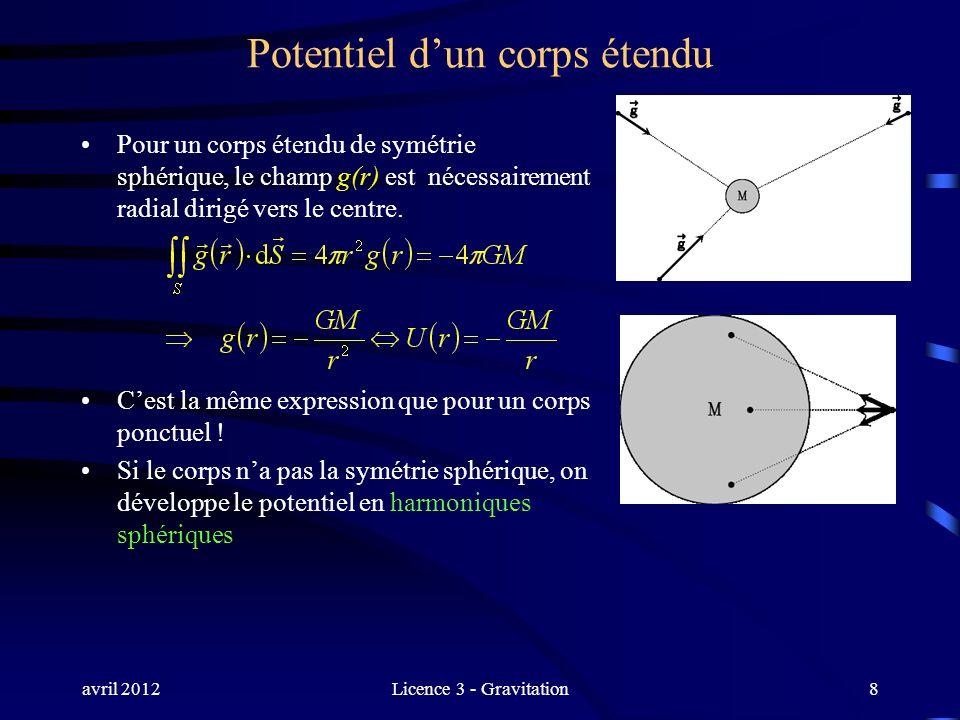 avril 2012Licence 3 - Gravitation8 Potentiel dun corps étendu Pour un corps étendu de symétrie sphérique, le champ g(r) est nécessairement radial diri