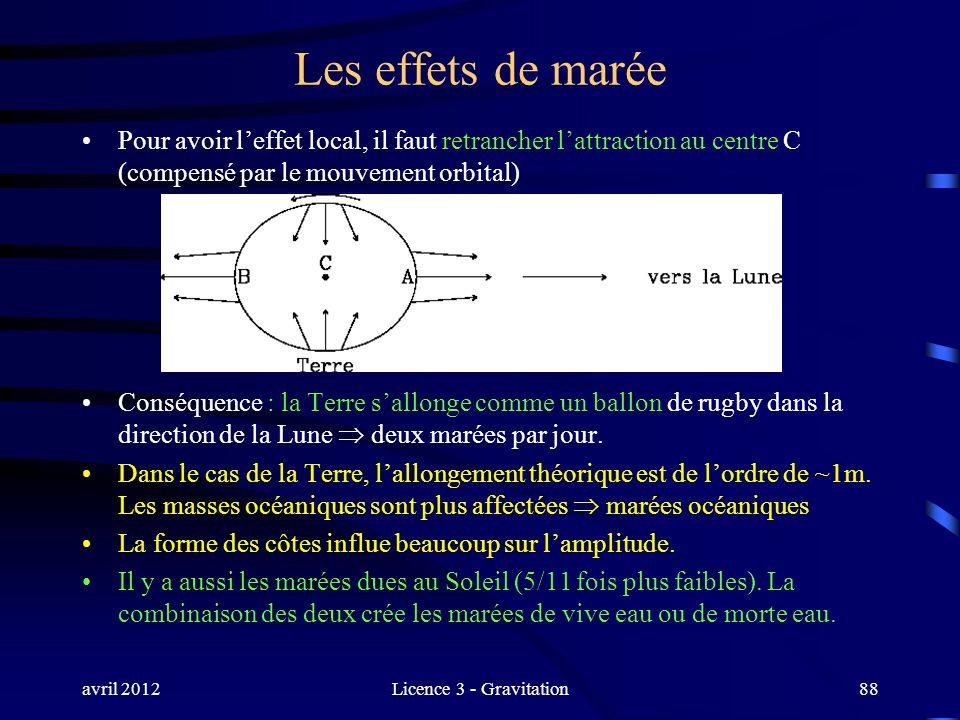 avril 2012Licence 3 - Gravitation88 Les effets de marée Pour avoir leffet local, il faut retrancher lattraction au centre C (compensé par le mouvement