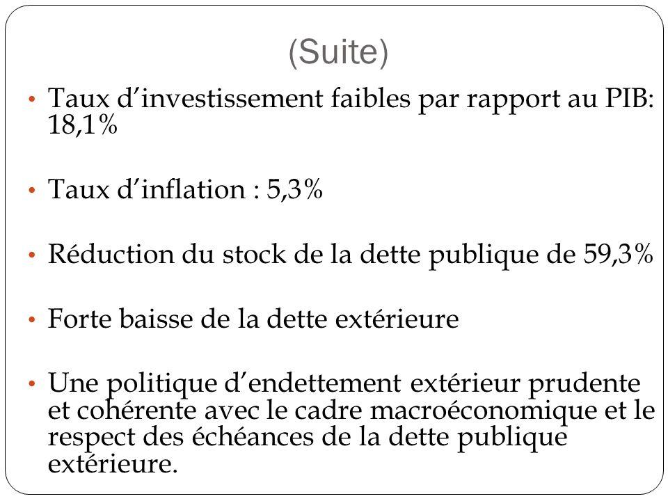 (Suite) Taux dinvestissement faibles par rapport au PIB: 18,1% Taux dinflation : 5,3% Réduction du stock de la dette publique de 59,3% Forte baisse de la dette extérieure Une politique dendettement extérieur prudente et cohérente avec le cadre macroéconomique et le respect des échéances de la dette publique extérieure.
