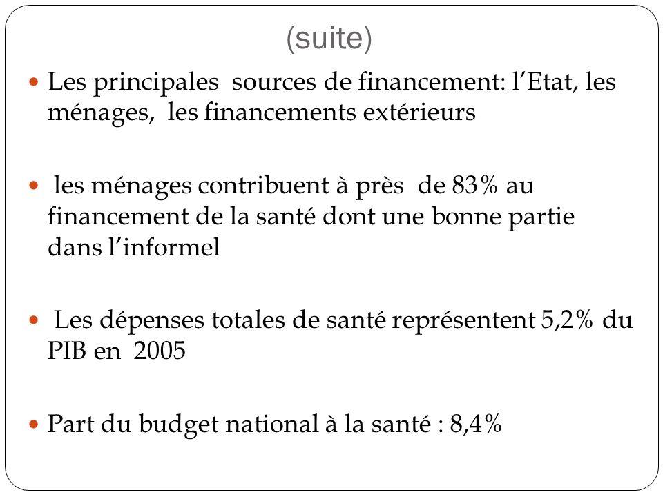 (suite) Les principales sources de financement: lEtat, les ménages, les financements extérieurs les ménages contribuent à près de 83% au financement de la santé dont une bonne partie dans linformel Les dépenses totales de santé représentent 5,2% du PIB en 2005 Part du budget national à la santé : 8,4%