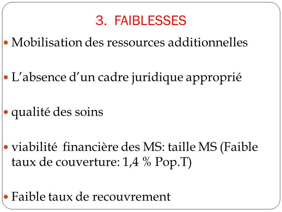 3. FAIBLESSES Mobilisation des ressources additionnelles Labsence dun cadre juridique approprié qualité des soins viabilité financière des MS: taille