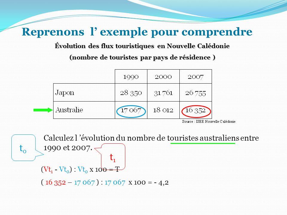 Reprenons l exemple pour comprendre Calculez l évolution du nombre de touristes australiens entre 1990 et 2007. (Vt 1 - Vt 0 ) : Vt 0 x 100 = T ( 16 3