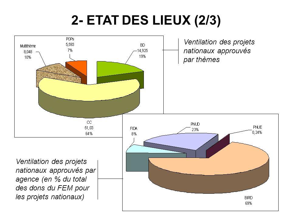 Ventilation des projets nationaux approuvés par agence (en % du total des dons du FEM pour les projets nationaux) Ventilation des projets nationaux ap