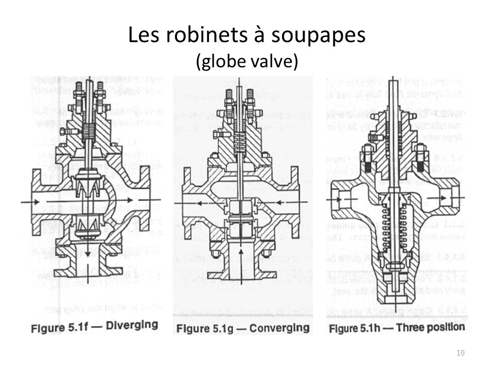Les robinets à soupapes (globe valve) 10