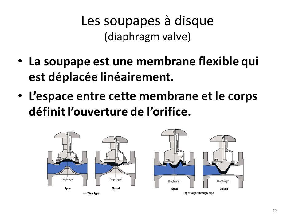 Les soupapes à disque (diaphragm valve) La soupape est une membrane flexible qui est déplacée linéairement. Lespace entre cette membrane et le corps d