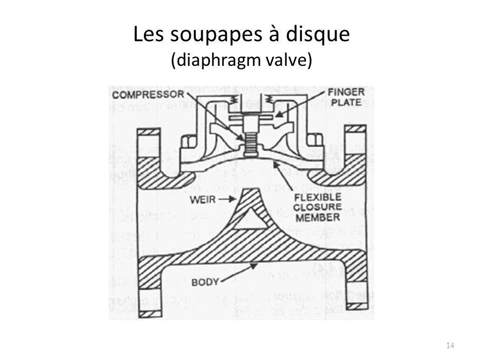 Les soupapes à disque (diaphragm valve) 14