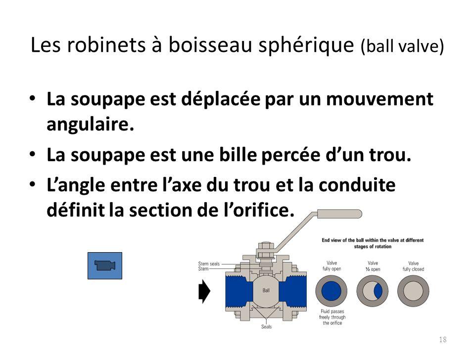 Les robinets à boisseau sphérique (ball valve) La soupape est déplacée par un mouvement angulaire. La soupape est une bille percée dun trou. Langle en