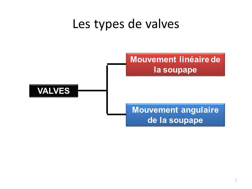 Les types de valves 2 VALVES Mouvement linéaire de la soupape Mouvement angulaire de la soupape Mouvement angulaire de la soupape