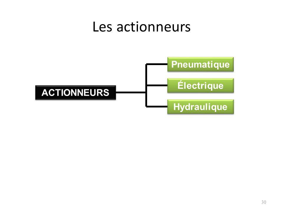 Les actionneurs 30 Pneumatique ACTIONNEURS Électrique Hydraulique
