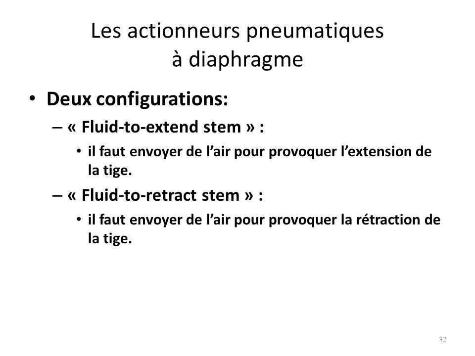 Les actionneurs pneumatiques à diaphragme Deux configurations: – « Fluid-to-extend stem » : il faut envoyer de lair pour provoquer lextension de la ti