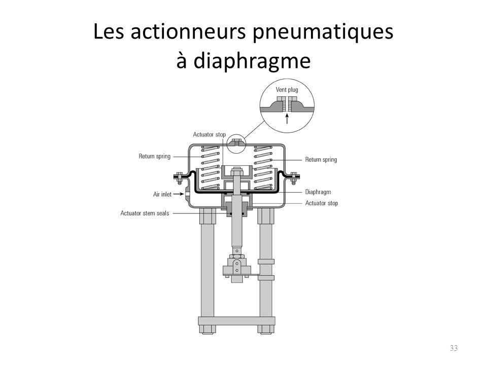 Les actionneurs pneumatiques à diaphragme 33