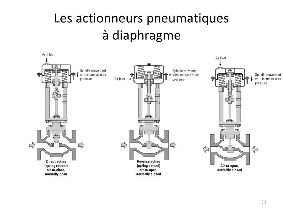 Les actionneurs pneumatiques à diaphragme 34