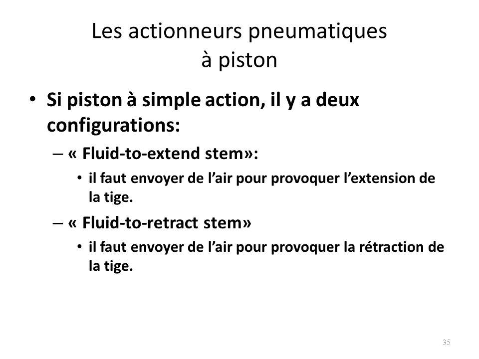 Les actionneurs pneumatiques à piston Si piston à simple action, il y a deux configurations: – « Fluid-to-extend stem»: il faut envoyer de lair pour p