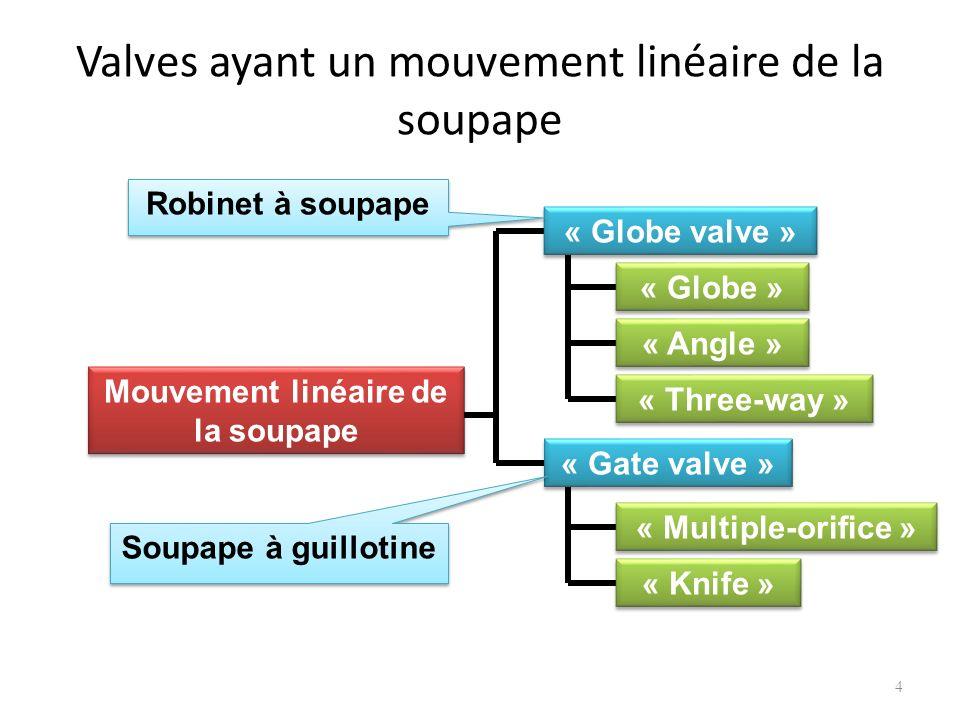 Valves ayant un mouvement linéaire de la soupape 4 Mouvement linéaire de la soupape « Globe valve » « Gate valve » « Globe » « Angle » « Three-way » «