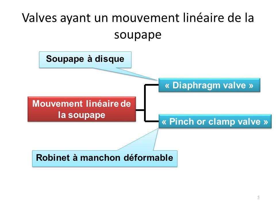 Valves ayant un mouvement linéaire de la soupape 5 Mouvement linéaire de la soupape « Diaphragm valve » « Pinch or clamp valve » Soupape à disque Robi