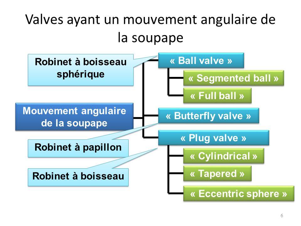Valves ayant un mouvement angulaire de la soupape 6 Mouvement angulaire de la soupape « Ball valve » « Butterfly valve » « Plug valve » « Segmented ba