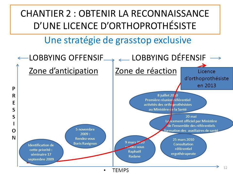 CHANTIER 2 : OBTENIR LA RECONNAISSANCE DUNE LICENCE DORTHOPROTHÉSISTE Une stratégie de grasstop exclusive TEMPS LOBBYING OFFENSIF Zone danticipation L