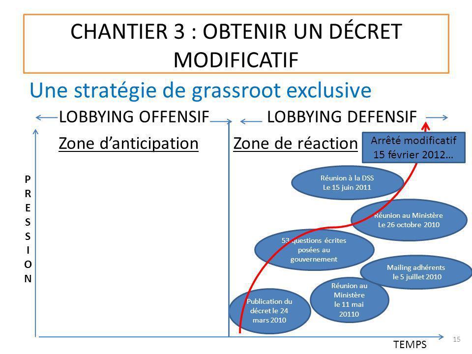 CHANTIER 3 : OBTENIR UN DÉCRET MODIFICATIF TEMPS LOBBYING OFFENSIF Zone danticipation LOBBYING DEFENSIF Zone de réaction Une stratégie de grassroot ex
