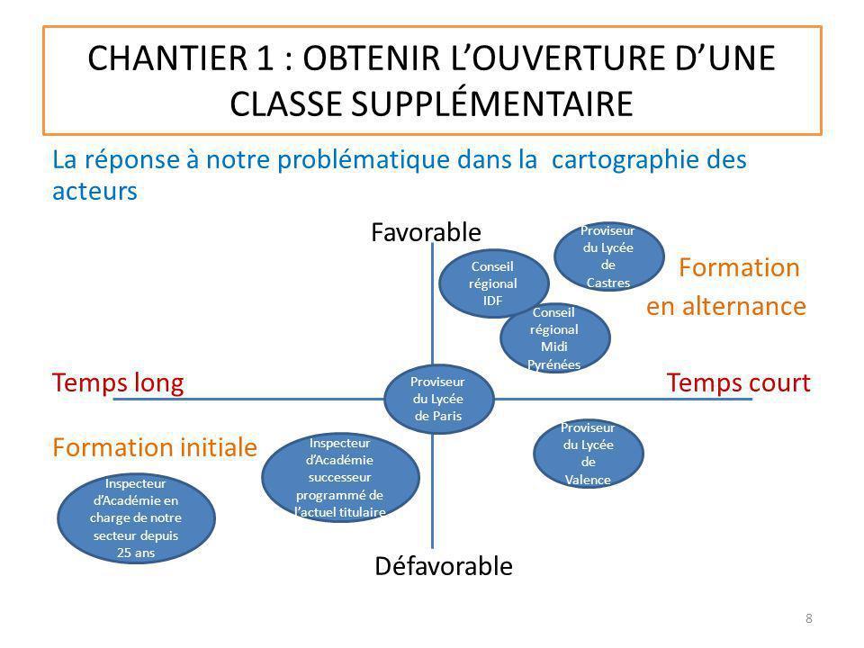 CHANTIER 1 : OBTENIR LOUVERTURE DUNE CLASSE SUPPLÉMENTAIRE La réponse à notre problématique dans la cartographie des acteurs Favorable Formation en al