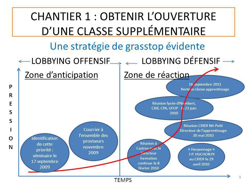 CHANTIER 1 : OBTENIR LOUVERTURE DUNE CLASSE SUPPLÉMENTAIRE Une stratégie de grasstop évidente 9 LOBBYING OFFENSIF Zone danticipation Courrier à lensem