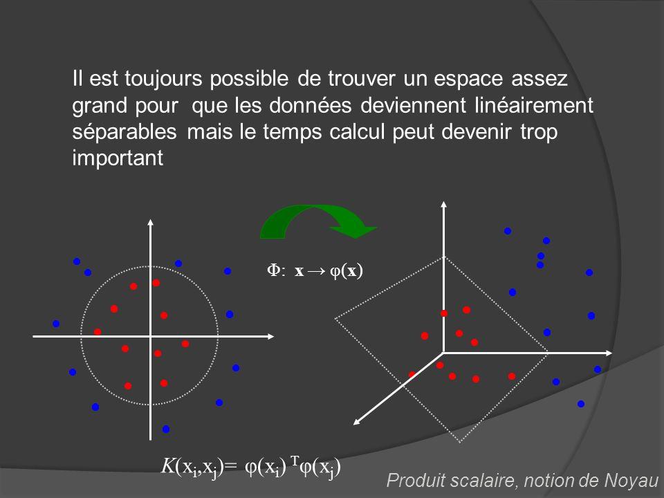 Φ: x φ(x) Il est toujours possible de trouver un espace assez grand pour que les données deviennent linéairement séparables mais le temps calcul peut
