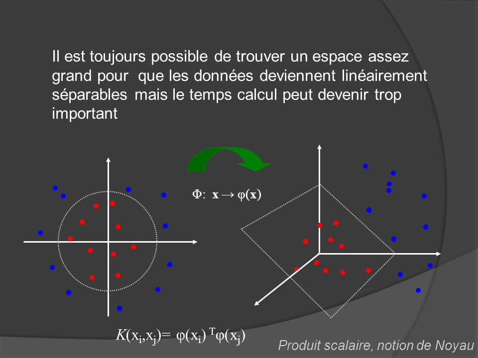 Φ: x φ(x) Il est toujours possible de trouver un espace assez grand pour que les données deviennent linéairement séparables mais le temps calcul peut devenir trop important K(x i,x j )= φ(x i ) T φ(x j ) Produit scalaire, notion de Noyau