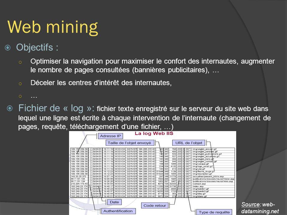 Web mining Objectifs : o Optimiser la navigation pour maximiser le confort des internautes, augmenter le nombre de pages consultées (bannières publicitaires), … o Déceler les centres dintérêt des internautes, o … Fichier de « log »: fichier texte enregistré sur le serveur du site web dans lequel une ligne est écrite à chaque intervention de linternaute (changement de pages, requête, téléchargement dune fichier, …) Source: web- datamining.net