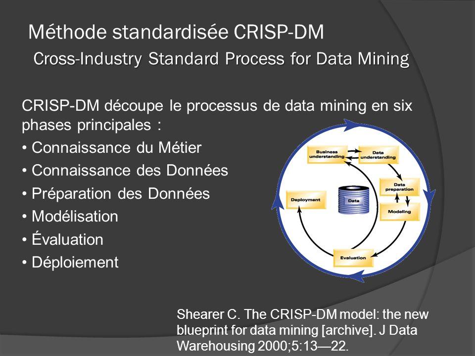 CRISP-DM découpe le processus de data mining en six phases principales : Connaissance du Métier Connaissance des Données Préparation des Données Modélisation Évaluation Déploiement Shearer C.