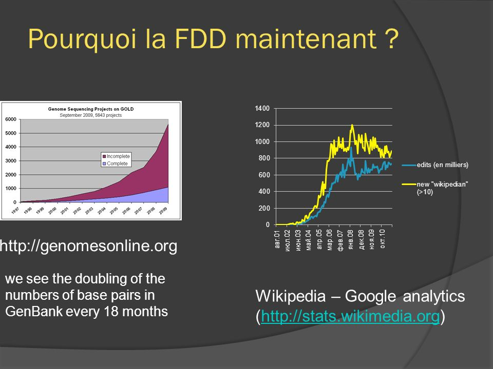 Pourquoi la FDD maintenant ? http://genomesonline.org we see the doubling of the numbers of base pairs in GenBank every 18 months Wikipedia – Google a