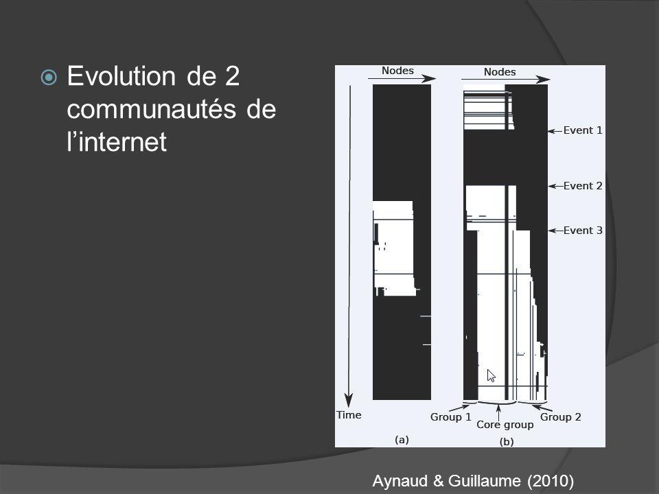 Evolution de 2 communautés de linternet Aynaud & Guillaume (2010)