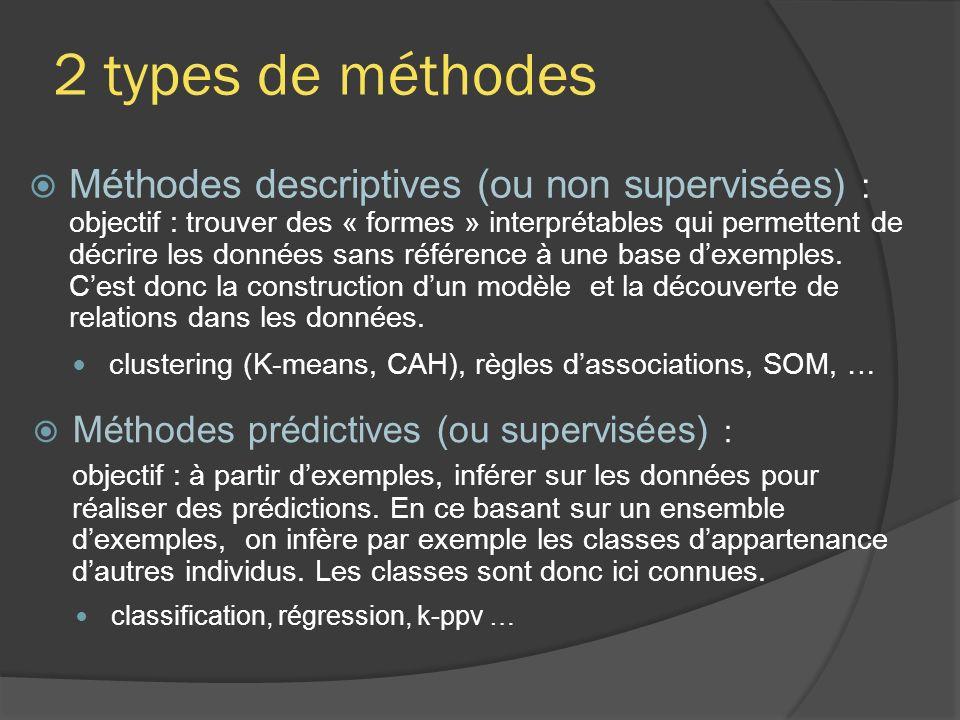 2 types de méthodes Méthodes descriptives (ou non supervisées) : objectif : trouver des « formes » interprétables qui permettent de décrire les données sans référence à une base dexemples.