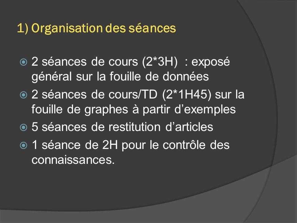 2 séances de cours (2*3H) : exposé général sur la fouille de données 2 séances de cours/TD (2*1H45) sur la fouille de graphes à partir dexemples 5 séances de restitution darticles 1 séance de 2H pour le contrôle des connaissances.
