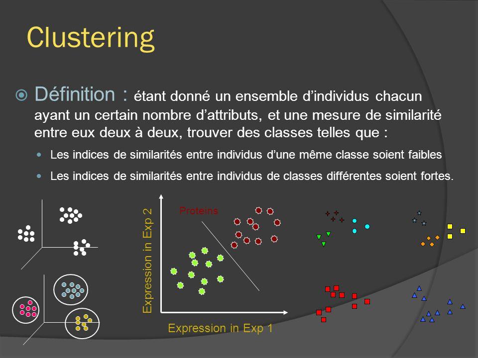 Clustering Définition : étant donné un ensemble dindividus chacun ayant un certain nombre dattributs, et une mesure de similarité entre eux deux à deux, trouver des classes telles que : Les indices de similarités entre individus dune même classe soient faibles Les indices de similarités entre individus de classes différentes soient fortes.