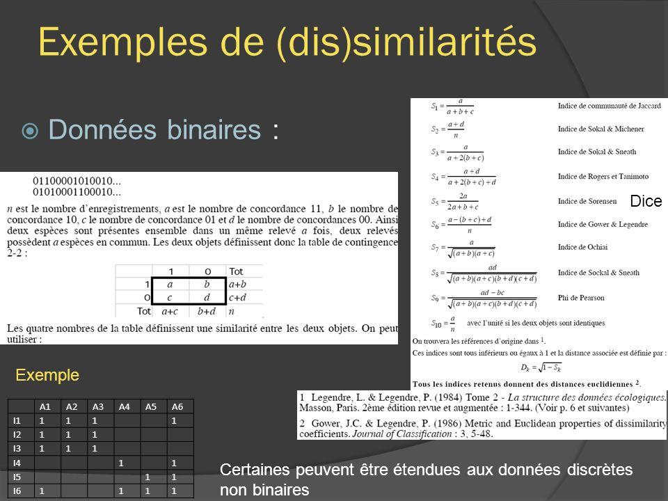 Exemples de (dis)similarités Données binaires : A1A2A3A4A5A6 I11111 I2111 I3111 I411 I511 I61111 Exemple Certaines peuvent être étendues aux données discrètes non binaires Dice