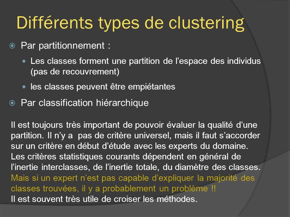 Différents types de clustering Par partitionnement : Les classes forment une partition de lespace des individus (pas de recouvrement) les classes peuv
