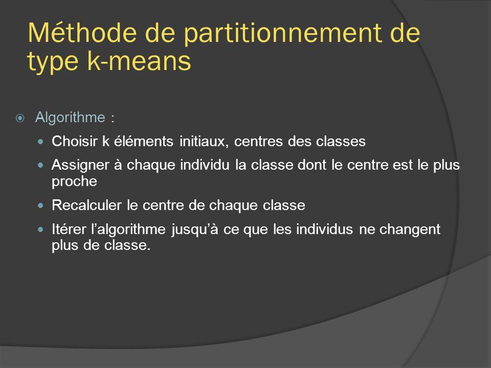 Méthode de partitionnement de type k-means Algorithme : Choisir k éléments initiaux, centres des classes Assigner à chaque individu la classe dont le centre est le plus proche Recalculer le centre de chaque classe Itérer lalgorithme jusquà ce que les individus ne changent plus de classe.