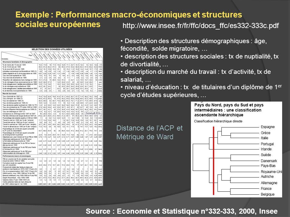 Source : Economie et Statistique n°332-333, 2000, Insee Description des structures démographiques : âge, fécondité, solde migratoire, … description de