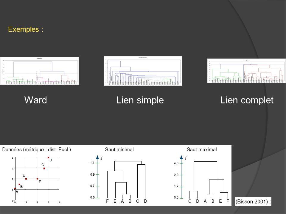 WardLien simpleLien complet Exemples :