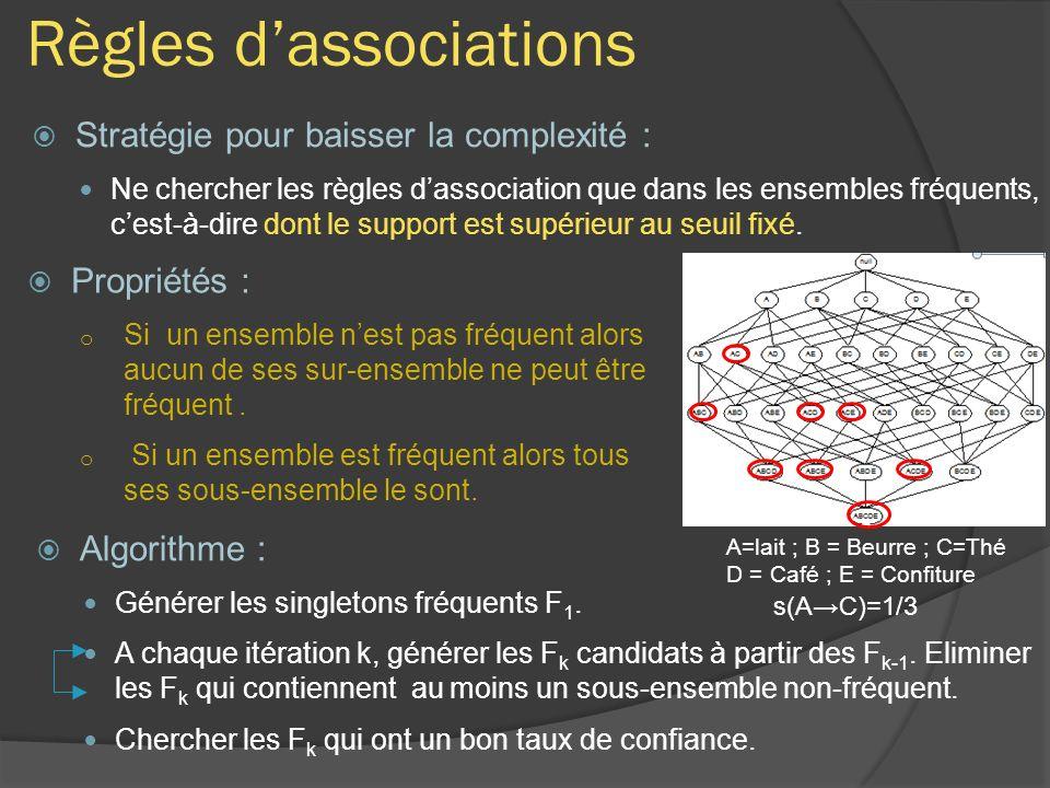 Règles dassociations Stratégie pour baisser la complexité : Ne chercher les règles dassociation que dans les ensembles fréquents, cest-à-dire dont le support est supérieur au seuil fixé.