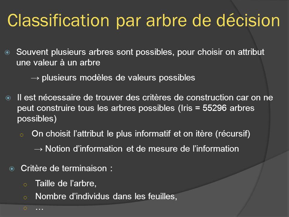 Classification par arbre de décision Souvent plusieurs arbres sont possibles, pour choisir on attribut une valeur à un arbre plusieurs modèles de vale