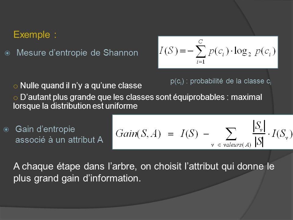 Mesure dentropie de Shannon Exemple : p(c i ) : probabilité de la classe c i o Nulle quand il ny a quune classe o Dautant plus grande que les classes