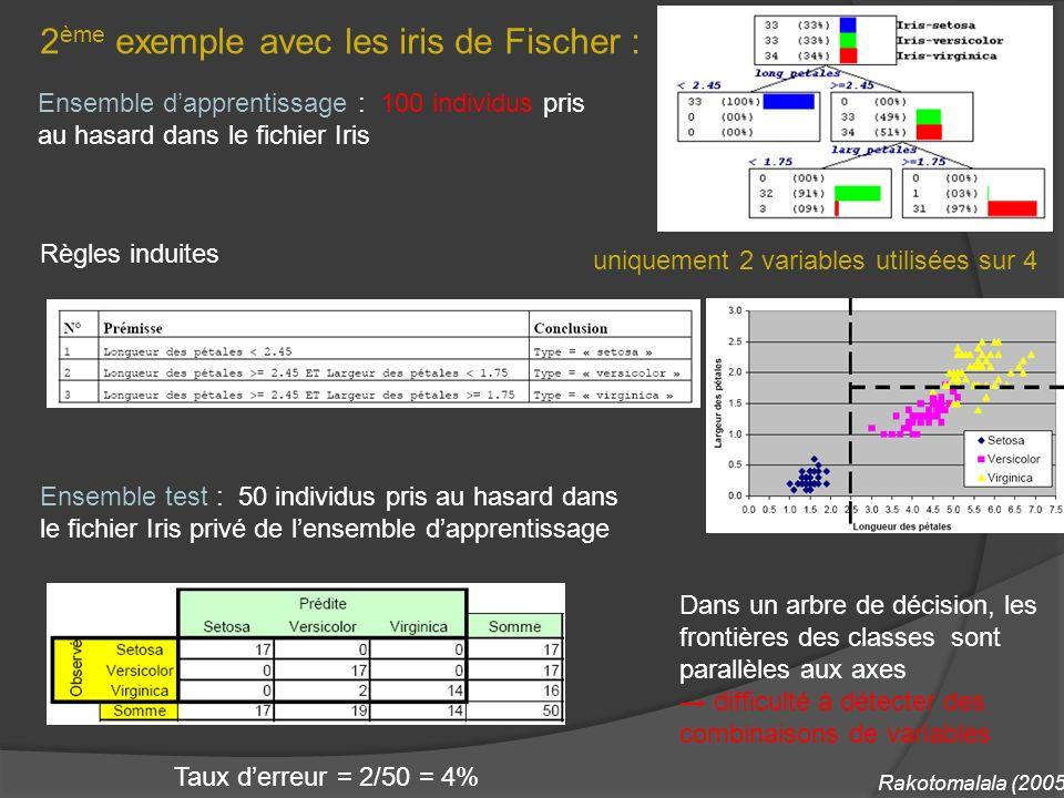 2 ème exemple avec les iris de Fischer : Ensemble dapprentissage : 100 individus pris au hasard dans le fichier Iris Règles induites uniquement 2 vari