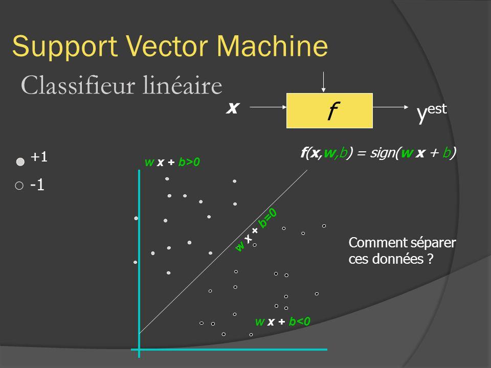 Support Vector Machine Classifieur linéaire f x y est +1 f(x,w,b) = sign(w x + b) Comment séparer ces données ? w x + b=0 w x + b<0 w x + b>0