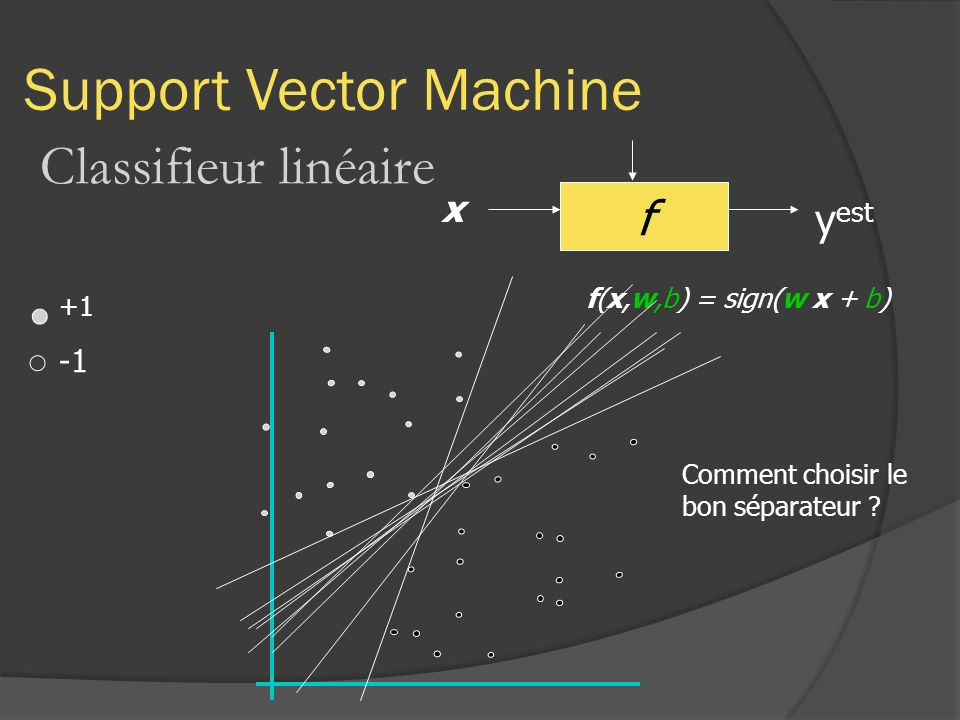 Support Vector Machine Classifieur linéaire f x y est +1 f(x,w,b) = sign(w x + b) Comment choisir le bon séparateur ?