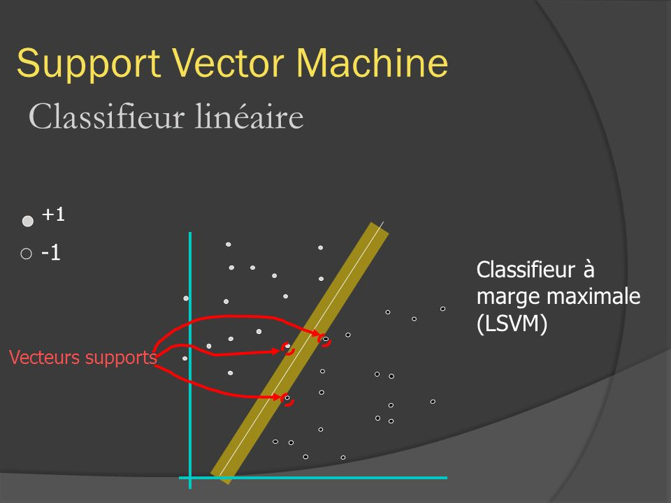 Support Vector Machine Classifieur linéaire +1 Vecteurs supports Classifieur à marge maximale (LSVM)