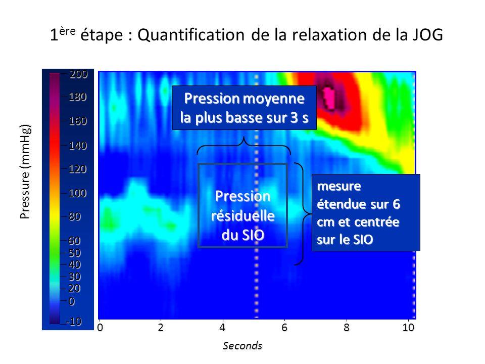 Seconds 0246810 160 140 80 50 40 30 0 -10 200 180 100 60 20 120 Pressure (mmHg) mesure étendue sur 6 cm et centrée sur le SIO Pression moyenne la plus
